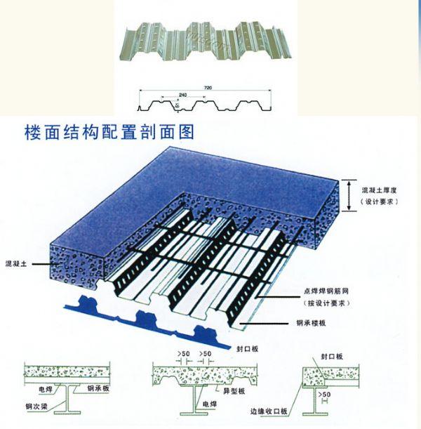YX51-240-720型组合楼承板